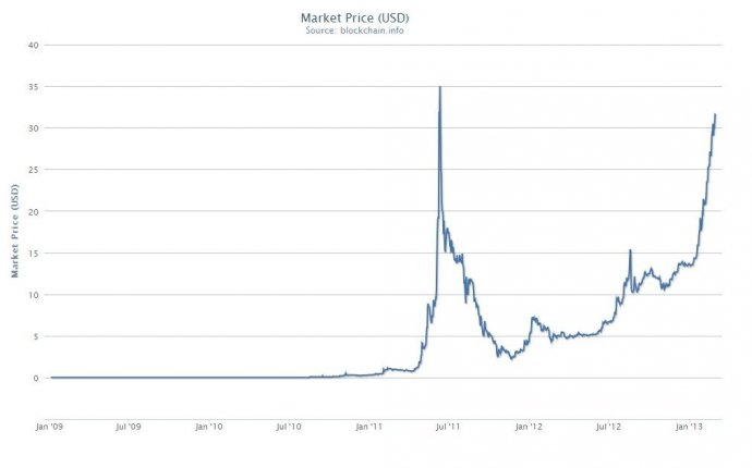 Bitcoin Breaches $30 Trading Level, Bubble Fears Resurface [mmobux]