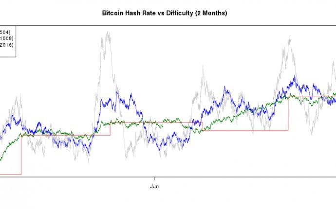 Bitcoin Difficulty Reversing - MineForeman.com