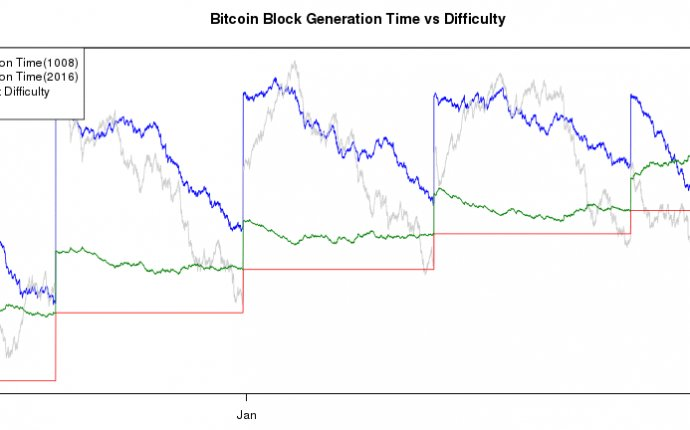 Bitcoin Difficulty Rises 20%; Highest Increase Since August 2014