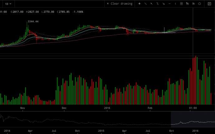 Bitcoin Futures Guide Markets Blog - Bitcoin Markets Guide - Top