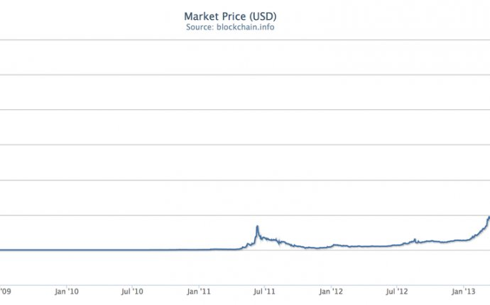 Bitcoin is not surging, going ballistic or going on an