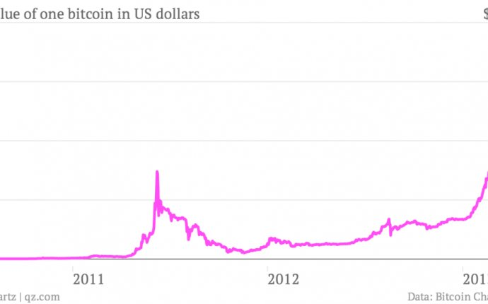 Bitcoin is out of control, soaring 57% this week   Bitcoin Rumors