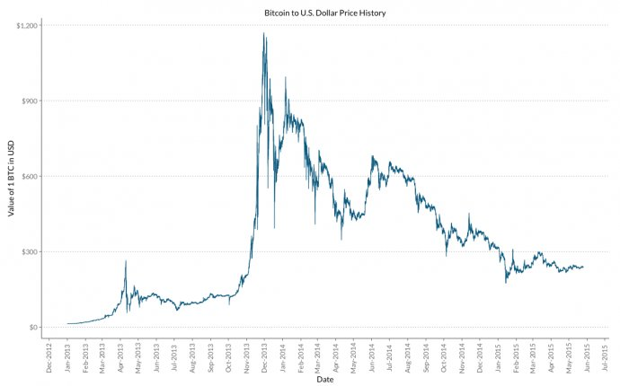 Bitcoin Rate History Related Keywords & Suggestions - Bitcoin Rate