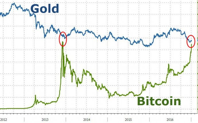 Bitcoin Reaches Parity With Gold | Zero Hedge