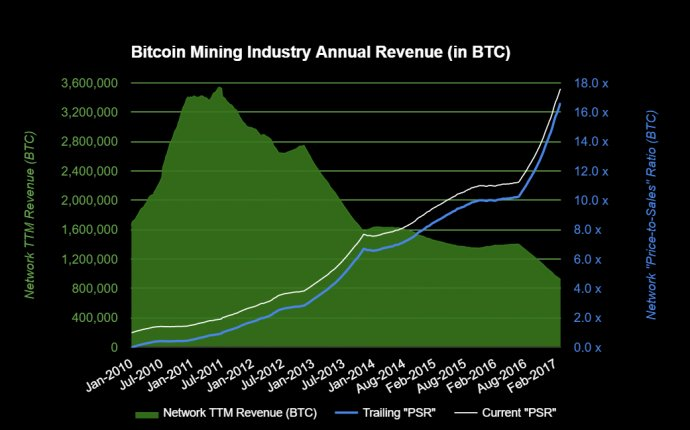 Chart 6: Bitcoin Mining Industry Annual Revenue (in BTC) — Steemit