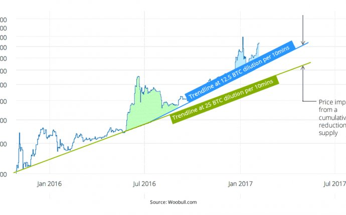 Charts: How an ETF Approval Could Impact Bitcoin s Price - CoinDesk