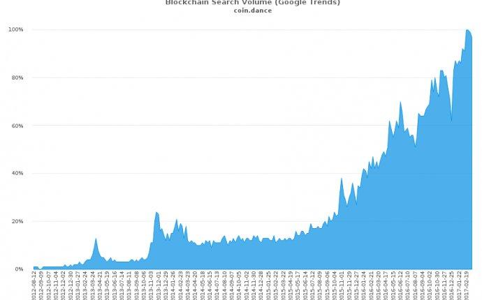 Coin Dance | Bitcoin Statistics