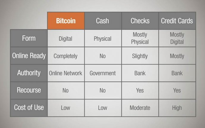 Creating a Bitcoin wallet: Up and Running with Bitcoin