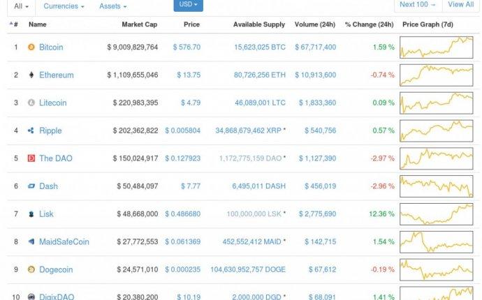 Crypto top 10   The Bitcoin Blog