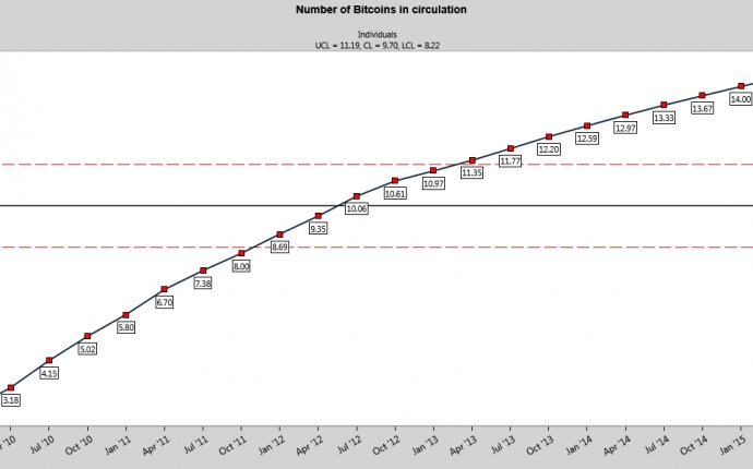 Data in everyday life: Number of Bitcoins in circulation worldwide
