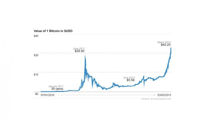 Why cyber currency Bitcoin is trading at an all-time high - Mar. 6