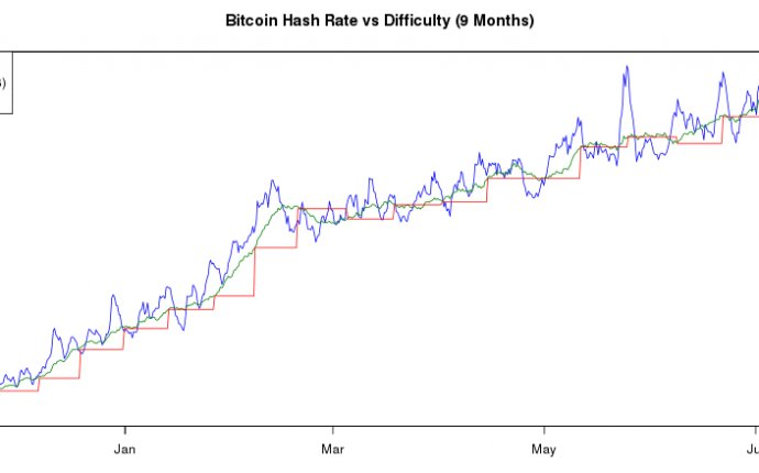 Bitcoin hashrate chart