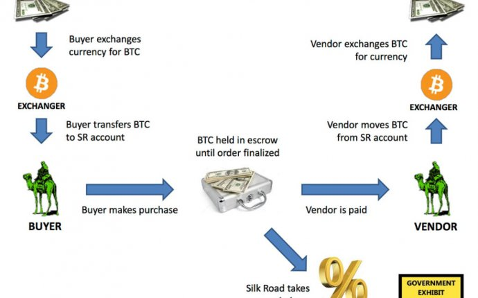 Using blockchain for Silk Road