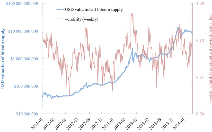 Valuation of Bitcoin