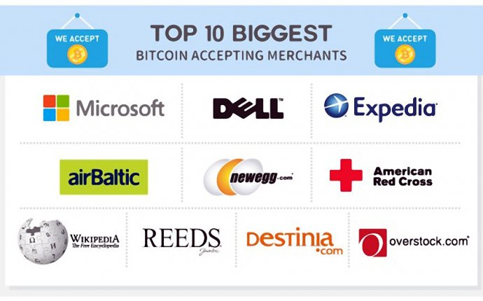 Companies who accept Bitcoin