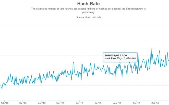 Current Bitcoin mining rate